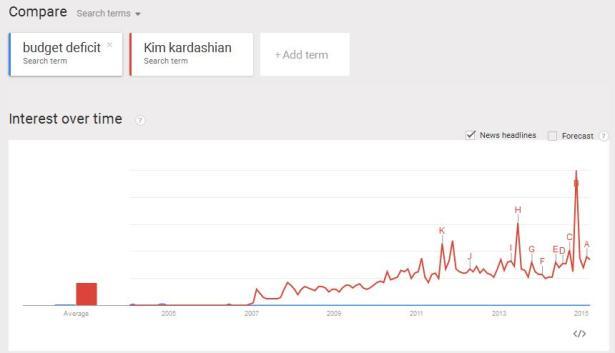 google trend kim deficit