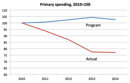 greek austerity vs plan