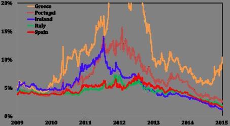 greek yields vs rest of Europe
