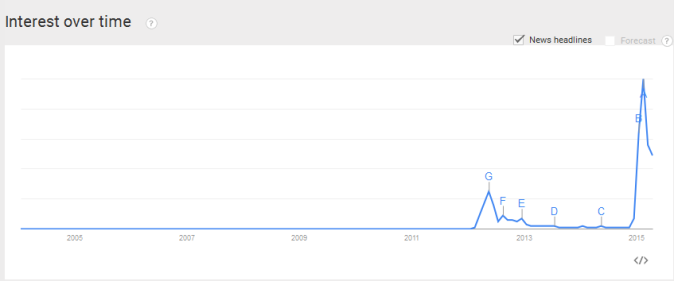 grexit google trend