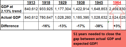 Simulating the output gap had World Wars not happened and la Belle Epoque continued.