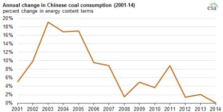 coal use