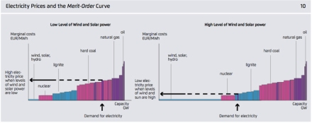 electricity-prices-merit-order-curve